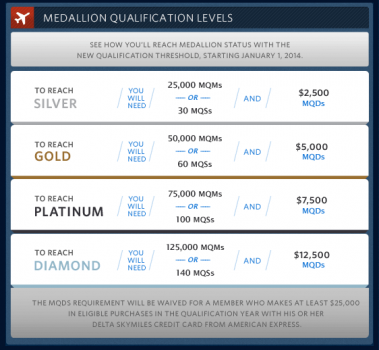 Delta medallion requirements for qualification