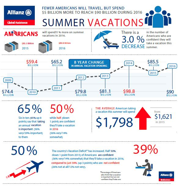 Vacation Confidence Index Infographic