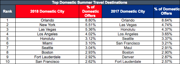 2018 Top Summer Travel Destinations, domestic