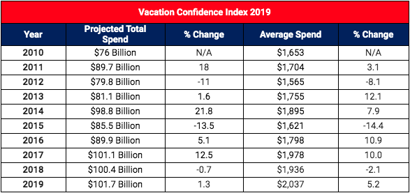 AMERICANS' SUMMER VACATION SPENDING EXPECTED TO HIT RECORD $101.7 BILLION IN 2019