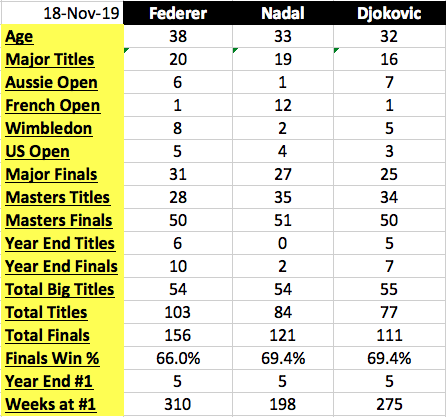 Who is the Greatest Men's Tennis Player of All Time, Federer, Nadal, Djokovic